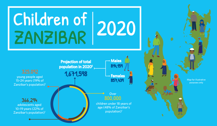 Child Indicator in Zanzibar-Health report 2020